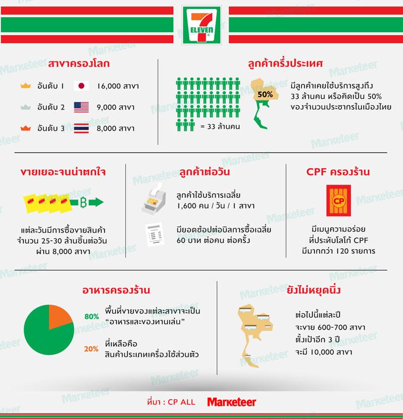 タイのセブンイレブンデータ