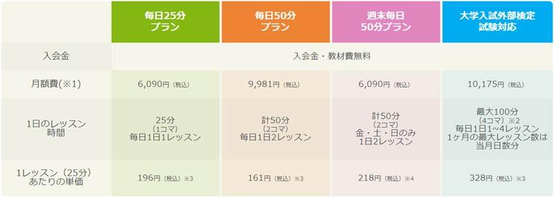 産経オンライン料金プラン