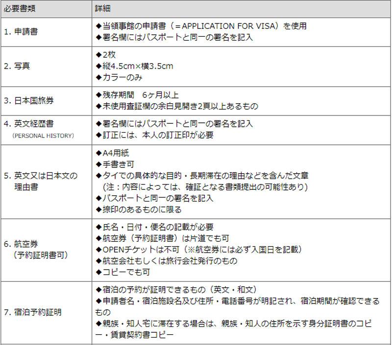 ビザ共通書類-タイ名古屋