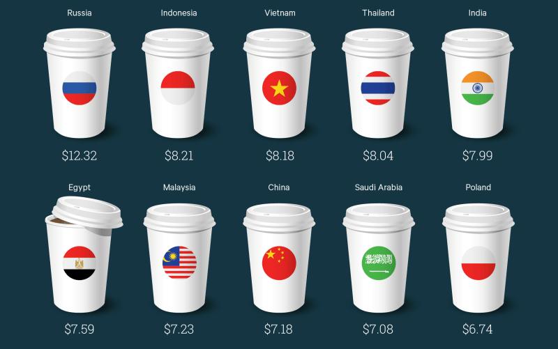 タイのスタバの価格